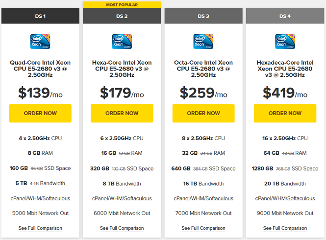 FastComet Dedicated Hosting Pricing