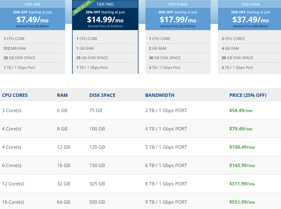 Hostwinds VPS Hosting Pricing