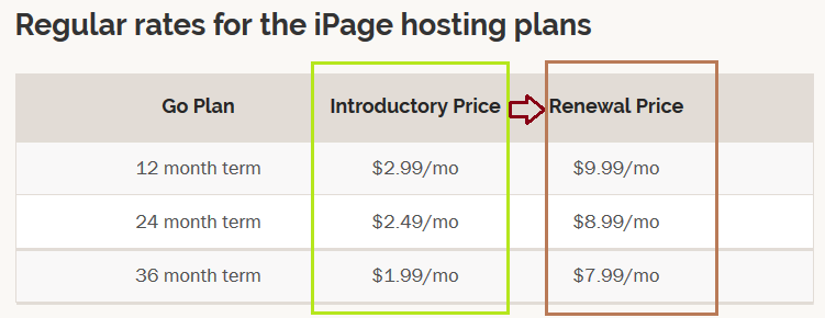 iPage Shared Hosting Pricing