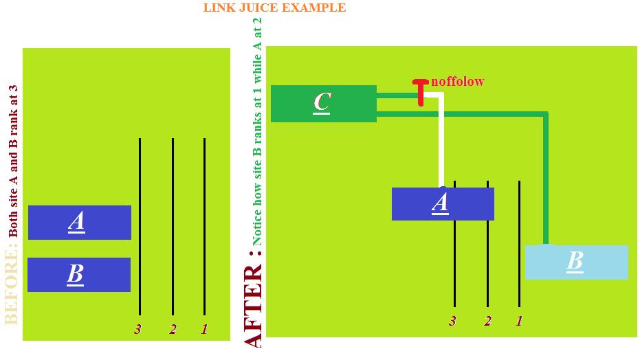Link Juice Example