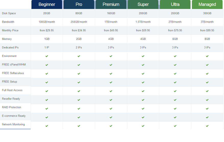 WebHostingPad VPS Hosting Pricing